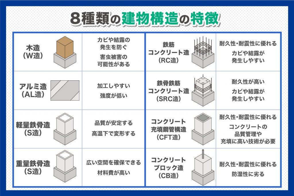 _8種類の建物構造をメリット・デメリット別に解説.